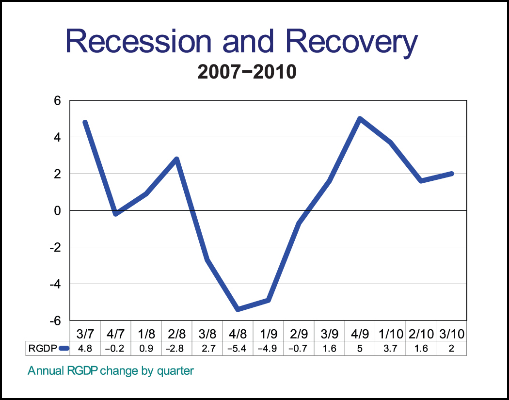 What is a recession? 80