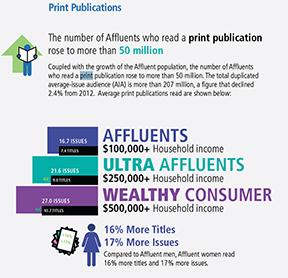 Affluent Adults Read Print Media
