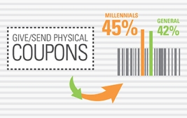 Millennials Share Coupons