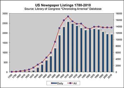 US Newspaper Listings 1780-2010