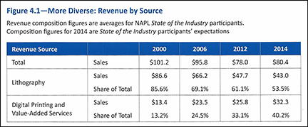 Printing Company Revenue Sources