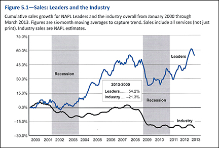 Sales Industry Leaders