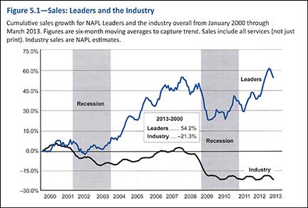 Sales Industry Leaders