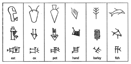 The evolution of early writing systems.
