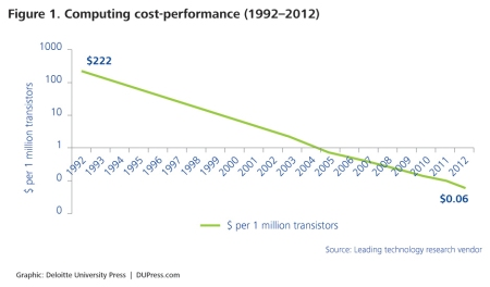The cost of computing power has decreased significantly, from $222 per million transistors in 1992 to $0.06 per million transistors in 2012. The decreasing cost-performance curve enables the computational power at the core of the digital infrastructure.