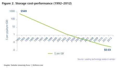 Similarly, the cost of data storage has decreased considerably, from $569 per gigabyte of storage in 1992 to $0.03 per gigabyte in 2012. The decreasing cost-performance of digital storage enables the creation of more and richer digital information.