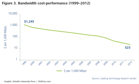 The cost of Internet bandwidth has also steadily decreased, from $1,245 per 1000 megabits per second (Mbps) in 1999 to $23 per 1000 Mbps in 2012. The declining cost-performance of bandwidth enables faster collection and transfer of data, facilitating richer connections and interactions.