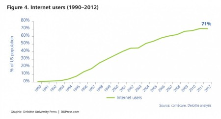 Additionally, the use of the Internet continues to increase. From 1990 to 2012, the percent of the US population accessing the Internet at least once a month grew from near 0 percent to 71 percent. Widespread use of the Internet enables more widespread sharing of information and resources.