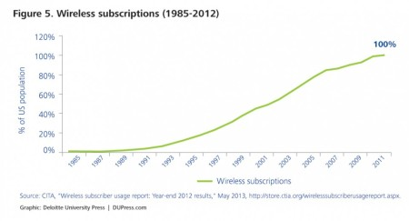 More and more people are connected via mobile devices. From 1985 to 2012, the number of active wireless subscriptions relative to the US population grew from 0 to 100 percent (reflecting the fact that the same household can have multiple wireless subscriptions). Wireless connectivity is further facilitated by smartphones. Smart devices made up 55 percent of total wireless subscriptions in 2012, compared to only 1 percent in 2001.