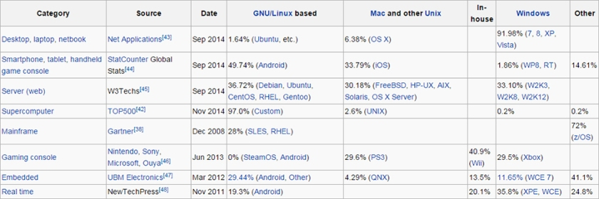 Computer platform operating system market share (from Wikipedia)
