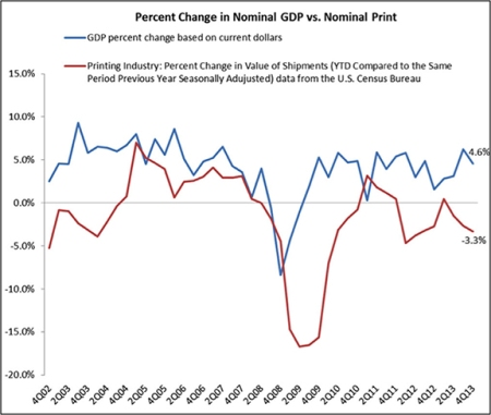 GDP vs Nominal Print