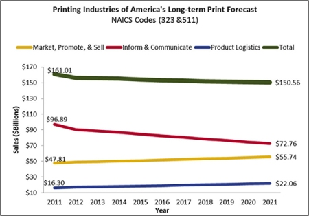 PIA Long Term Print Forecast by Function