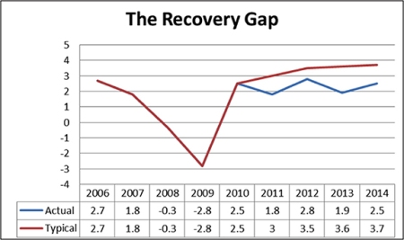 Recovery Gap