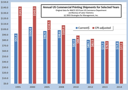US Commercial Printing Shipments