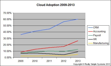 Cloud adoption by business functions
