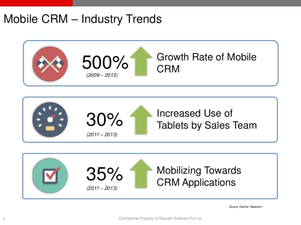 Mobile CRM adoption