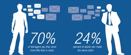 Instant messaging vs email communications