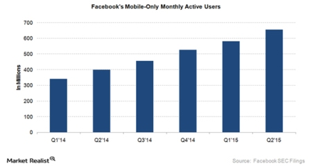 "Facebook's ""Mobile Only"" active users."