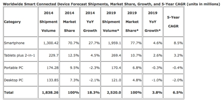 IDC's Worldwide Device Market 5 Year Forecast