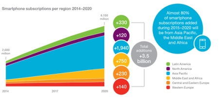 Ercisson's June 2015 Mobility Report projects 6.1 billion smartphone users by 2020.
