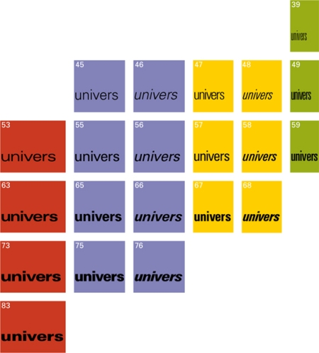 Final diagram of Frutiger's 21 styles of Univers in 1955