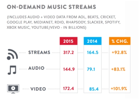 Nielsen on demand music streams