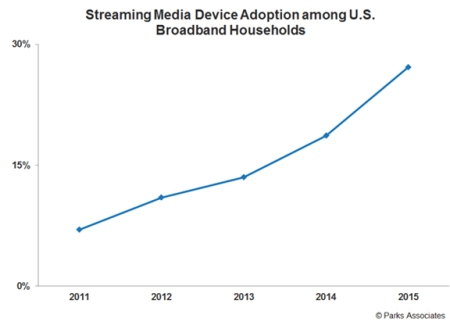 Streaming media device adoption in US households