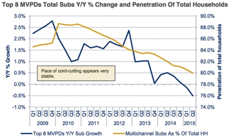 "Cable TV subscriptions have been declining with the rise of ""cord cutting"" and streaming media"