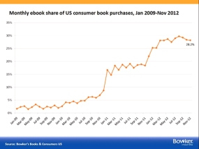 After rising rapidly since 2008, e-book sales have stabilized at between 25% and 30% of total book sales