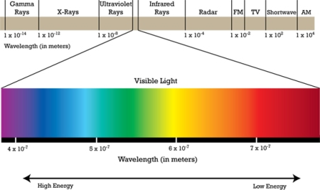 Visible Light as a Segment of Electromagic Waves